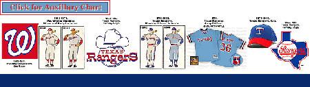 Texas Rangers Auxillary Chart